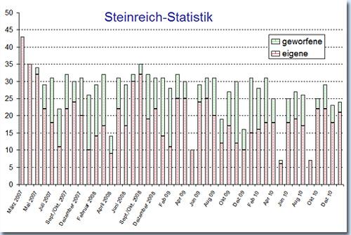 Steinreiche Statistik