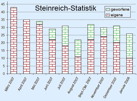 Steinreich-Statistik