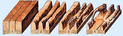 Steinbogen Entstehung